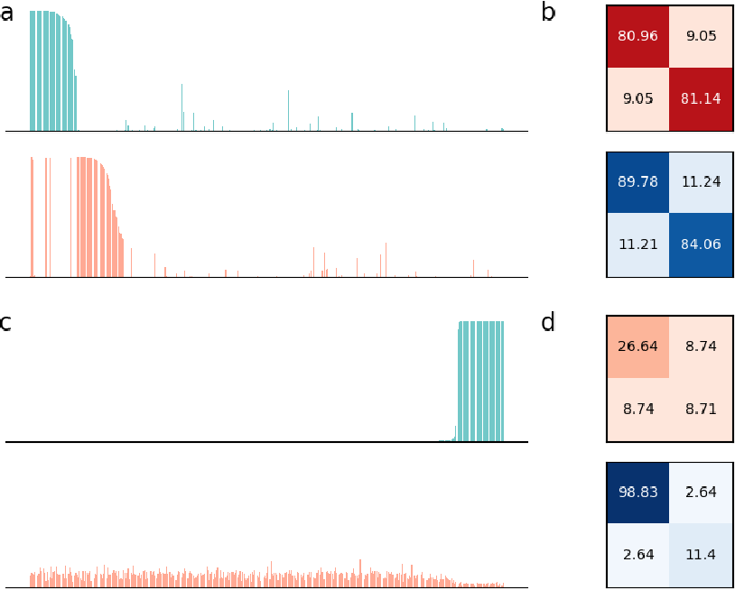 Figure 2 for Assemblies of neurons can learn to classify well-separated distributions