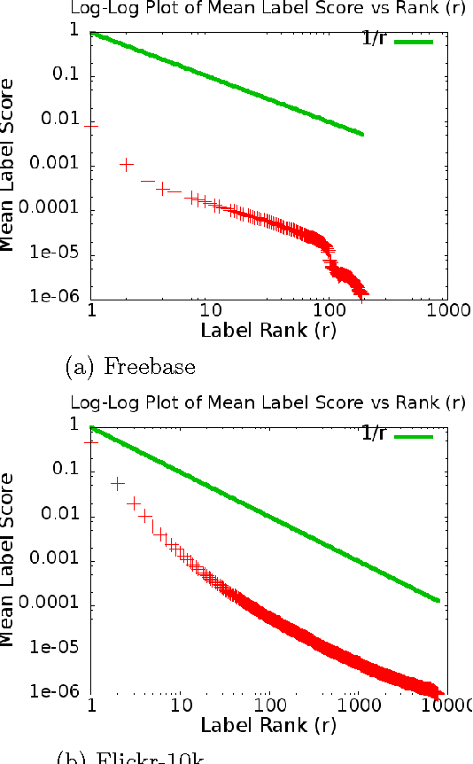 Figure 1 for Scaling Graph-based Semi Supervised Learning to Large Number of Labels Using Count-Min Sketch
