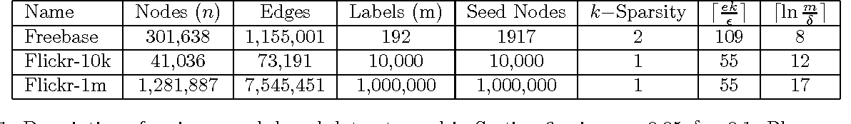 Figure 2 for Scaling Graph-based Semi Supervised Learning to Large Number of Labels Using Count-Min Sketch