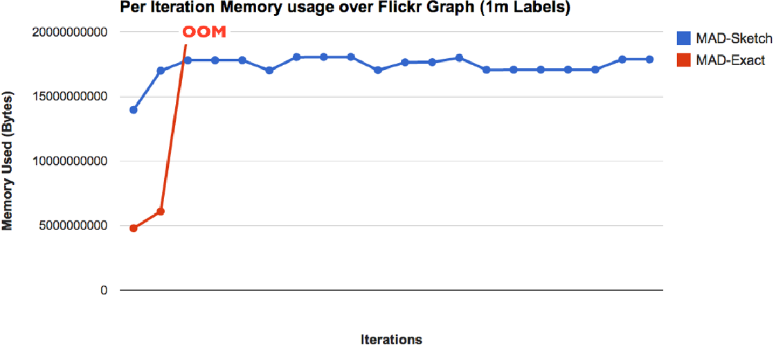 Figure 4 for Scaling Graph-based Semi Supervised Learning to Large Number of Labels Using Count-Min Sketch