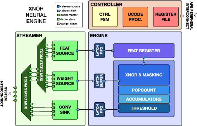 Figure 1 for XNOR Neural Engine: a Hardware Accelerator IP for 21.6 fJ/op Binary Neural Network Inference
