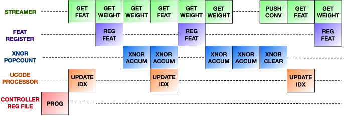 Figure 2 for XNOR Neural Engine: a Hardware Accelerator IP for 21.6 fJ/op Binary Neural Network Inference