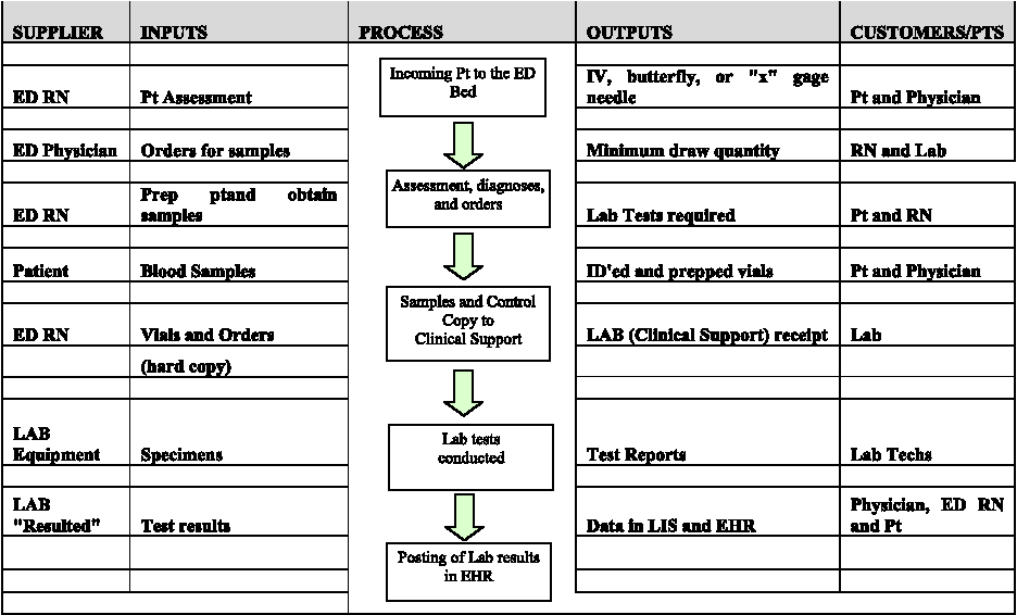 Table i from improving ed specimen tat using lean six sigma table i sipoc diagram for blood draw and specimen collection process ccuart Choice Image