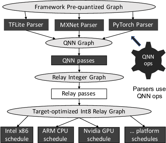 Figure 1 for Efficient Execution of Quantized Deep Learning Models: A Compiler Approach