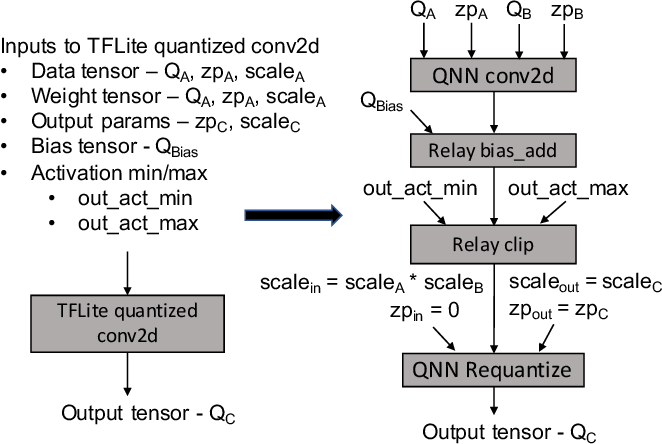 Figure 2 for Efficient Execution of Quantized Deep Learning Models: A Compiler Approach