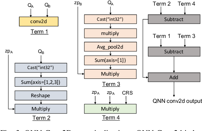 Figure 3 for Efficient Execution of Quantized Deep Learning Models: A Compiler Approach