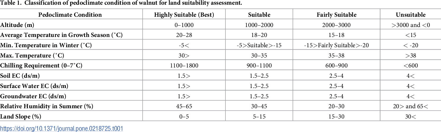PDF] Applying the AOGCM-AR5 models to the assessments of