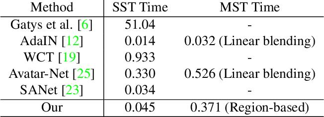 Figure 1 for Style Mixer: Semantic-aware Multi-Style Transfer Network