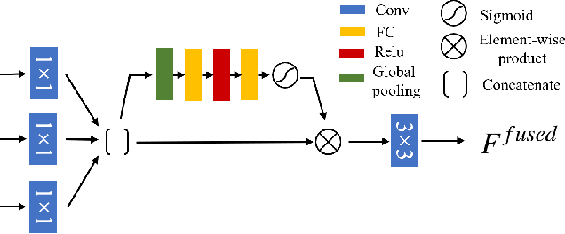 Figure 3 for Style Mixer: Semantic-aware Multi-Style Transfer Network