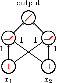 Figure 1 for Surprising properties of dropout in deep networks