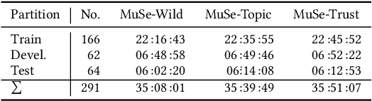 Figure 1 for MuSe 2020 -- The First International Multimodal Sentiment Analysis in Real-life Media Challenge and Workshop