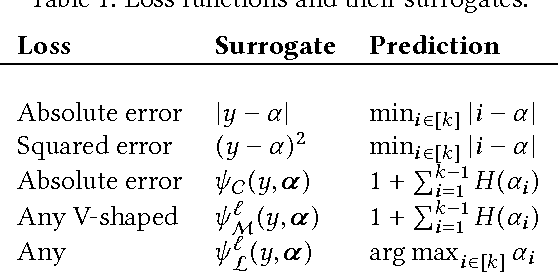 Figure 1 for On the Consistency of Ordinal Regression Methods