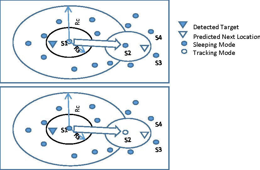 Figure 2 for IDSA: Intelligent Distributed Sensor Activation Algorithm For Target Tracking With Wireless Sensor Network