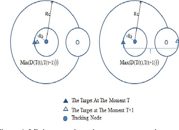 Figure 3 for IDSA: Intelligent Distributed Sensor Activation Algorithm For Target Tracking With Wireless Sensor Network
