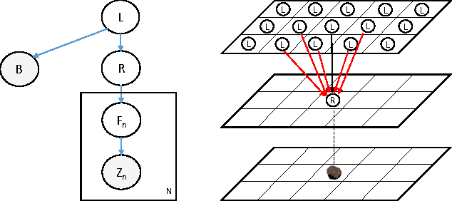Figure 2 for An Approach to Autonomous Science by Modeling Geological Knowledge in a Bayesian Framework