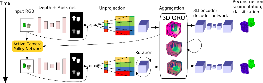 Figure 1 for Geometry-Aware Recurrent Neural Networks for Active Visual Recognition