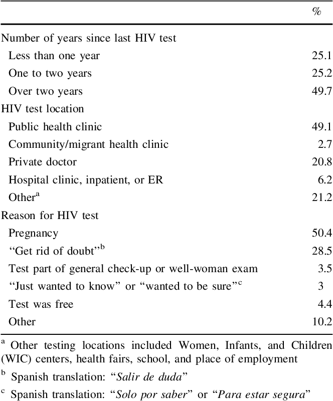 HIV Testing Behaviors Among Undocumented Central American Immigrant
