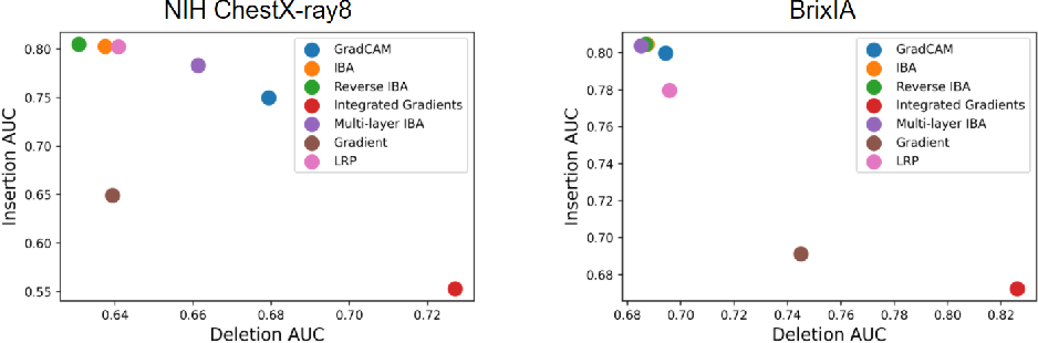 Figure 2 for Explaining COVID-19 and Thoracic Pathology Model Predictions by Identifying Informative Input Features