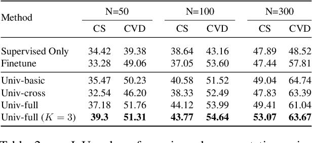 Figure 4 for Universal Semi-Supervised Semantic Segmentation