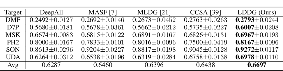 Figure 1 for Domain Generalization for Medical Imaging Classification with Linear-Dependency Regularization