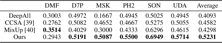 Figure 3 for Domain Generalization for Medical Imaging Classification with Linear-Dependency Regularization