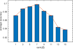 Figure 4 for Domain Generalization for Medical Imaging Classification with Linear-Dependency Regularization