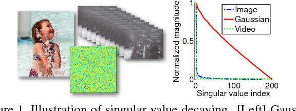 Figure 1 for Fast Randomized Singular Value Thresholding for Low-rank Optimization