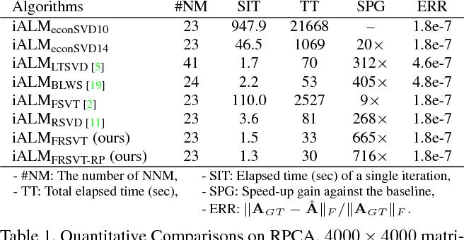 Figure 2 for Fast Randomized Singular Value Thresholding for Low-rank Optimization