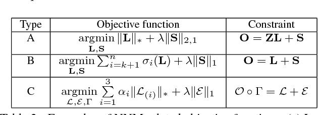 Figure 3 for Fast Randomized Singular Value Thresholding for Low-rank Optimization