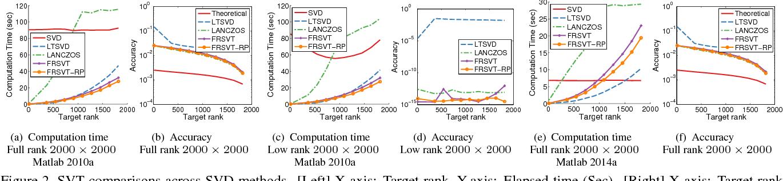 Figure 4 for Fast Randomized Singular Value Thresholding for Low-rank Optimization