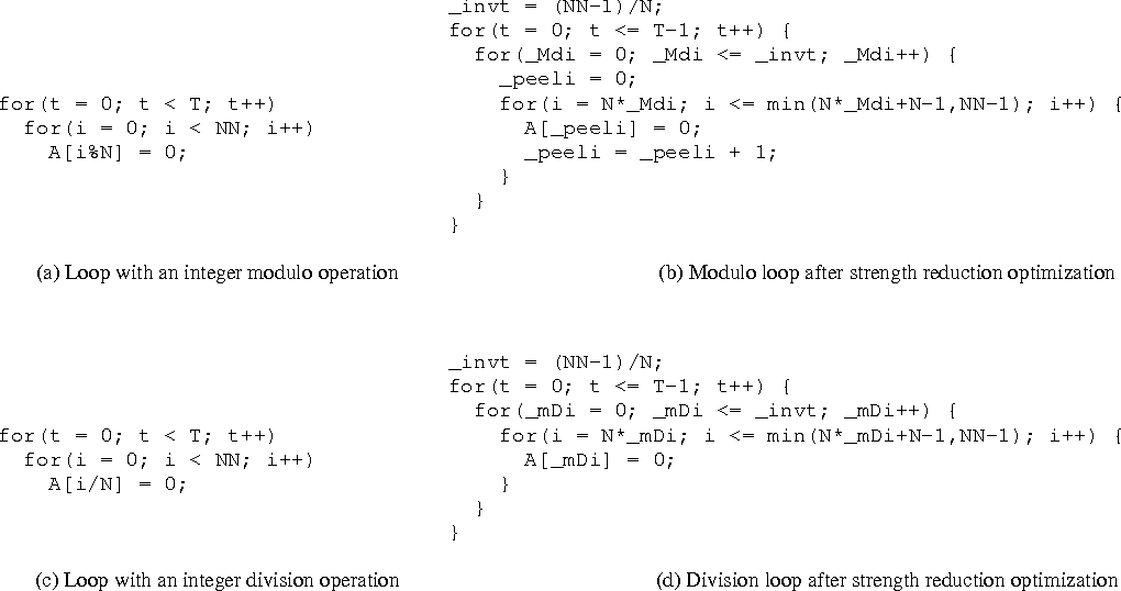 Strength Reduction of Integer Division and Modulo Operations