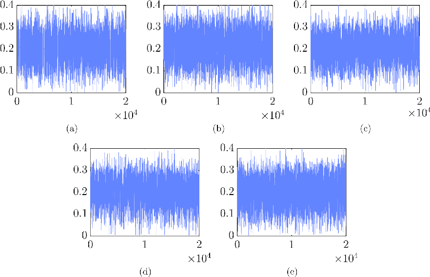 Figure 2 for On Russian Roulette Estimates for Bayesian Inference with Doubly-Intractable Likelihoods