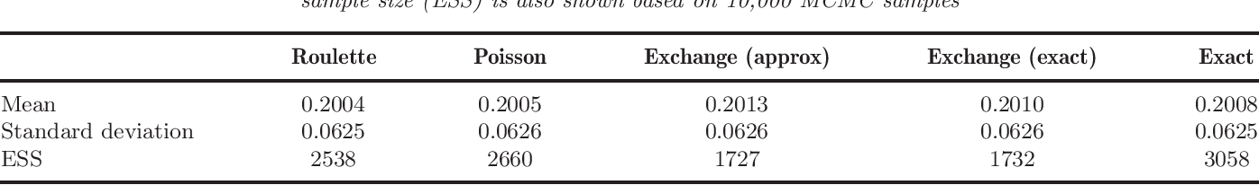 Figure 1 for On Russian Roulette Estimates for Bayesian Inference with Doubly-Intractable Likelihoods