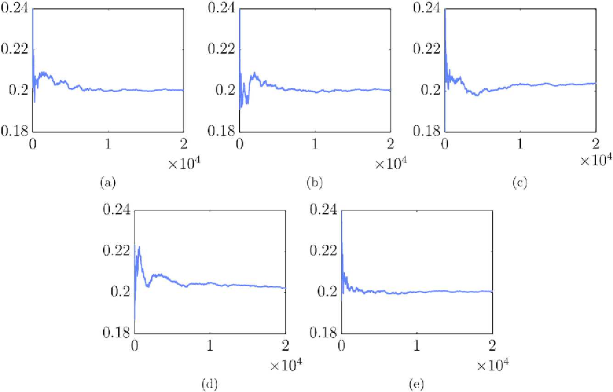 Figure 3 for On Russian Roulette Estimates for Bayesian Inference with Doubly-Intractable Likelihoods