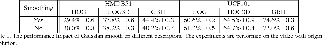 Figure 2 for Gradient Boundary Histograms for Action Recognition
