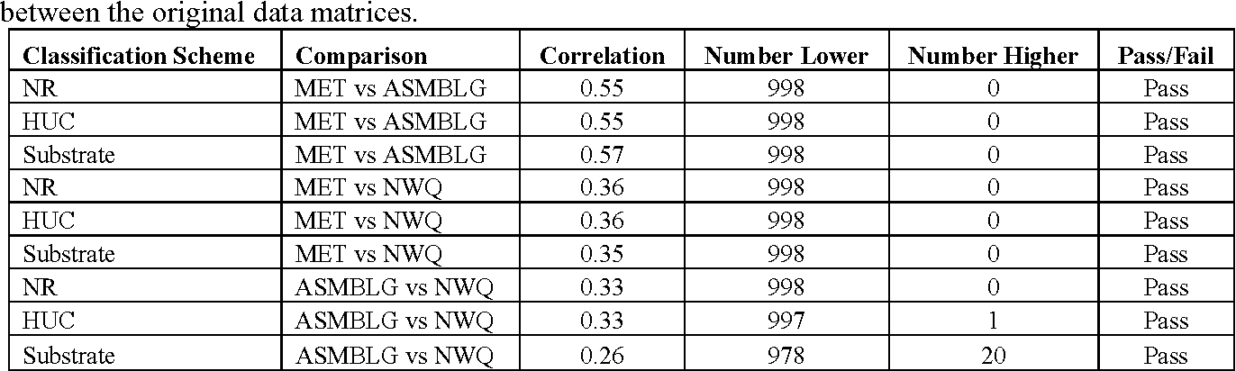 Table 7 from Congruence between nutrient water quality