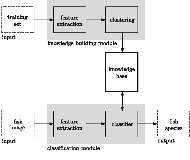 Evaluating cluster detection algorithms and feature extraction