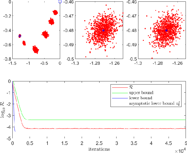 Figure 1 for Error Lower Bounds of Constant Step-size Stochastic Gradient Descent