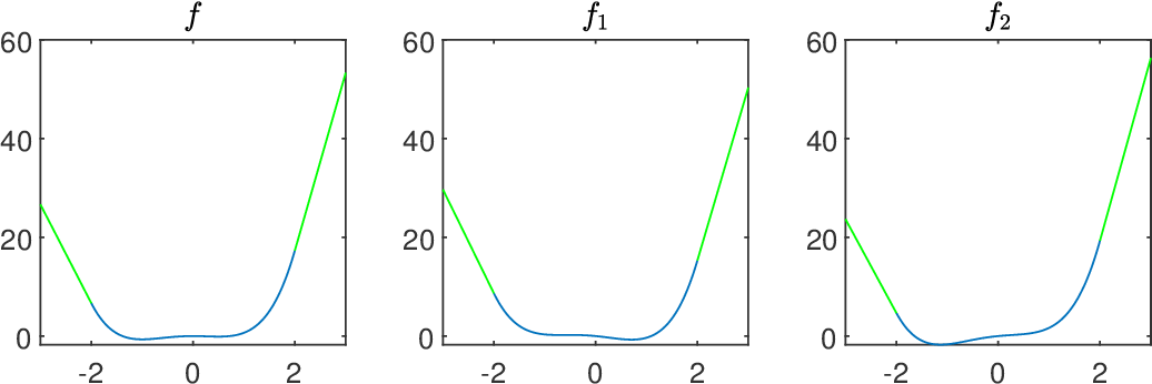 Figure 2 for Error Lower Bounds of Constant Step-size Stochastic Gradient Descent