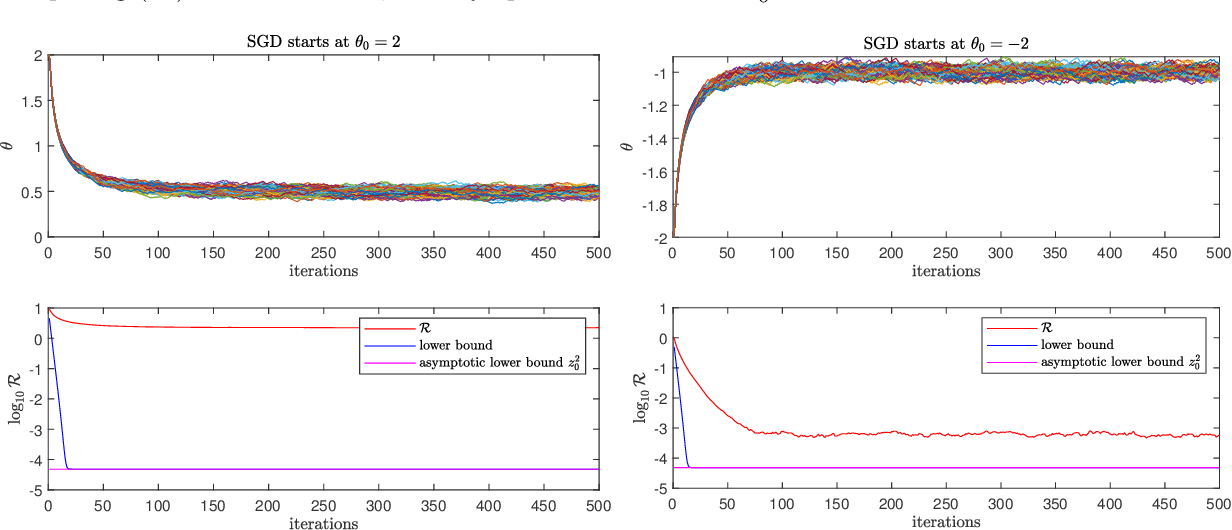 Figure 3 for Error Lower Bounds of Constant Step-size Stochastic Gradient Descent