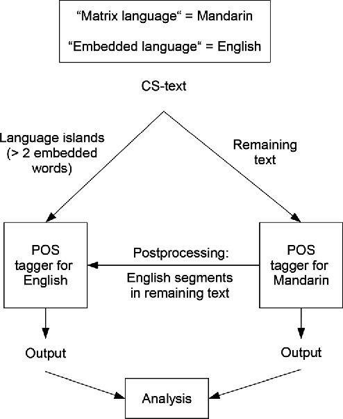 Figure 1 for Syntactic and Semantic Features For Code-Switching Factored Language Models