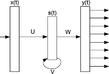 Figure 2 for Syntactic and Semantic Features For Code-Switching Factored Language Models