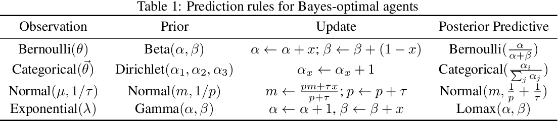 Figure 2 for Meta-trained agents implement Bayes-optimal agents