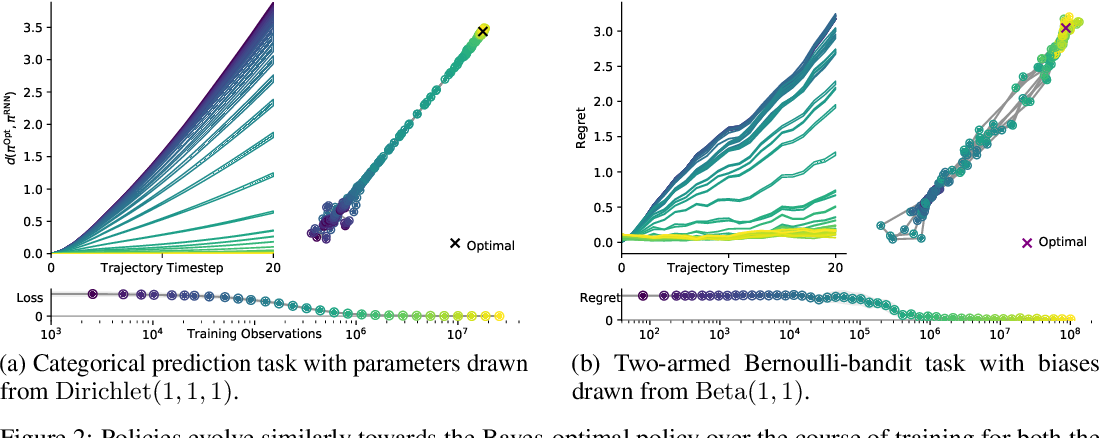 Figure 3 for Meta-trained agents implement Bayes-optimal agents