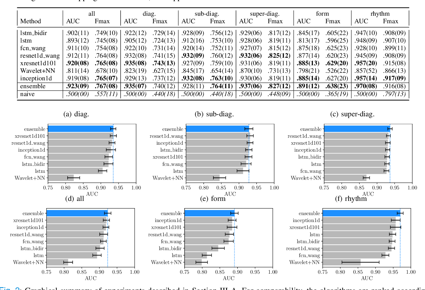 Figure 2 for Deep Learning for ECG Analysis: Benchmarks and Insights from PTB-XL