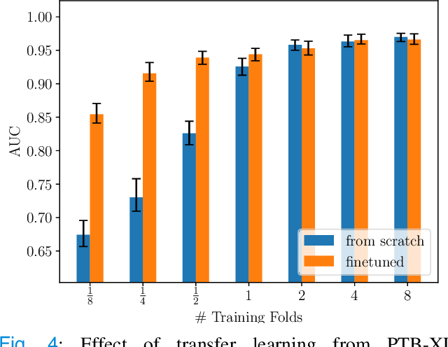 Figure 4 for Deep Learning for ECG Analysis: Benchmarks and Insights from PTB-XL