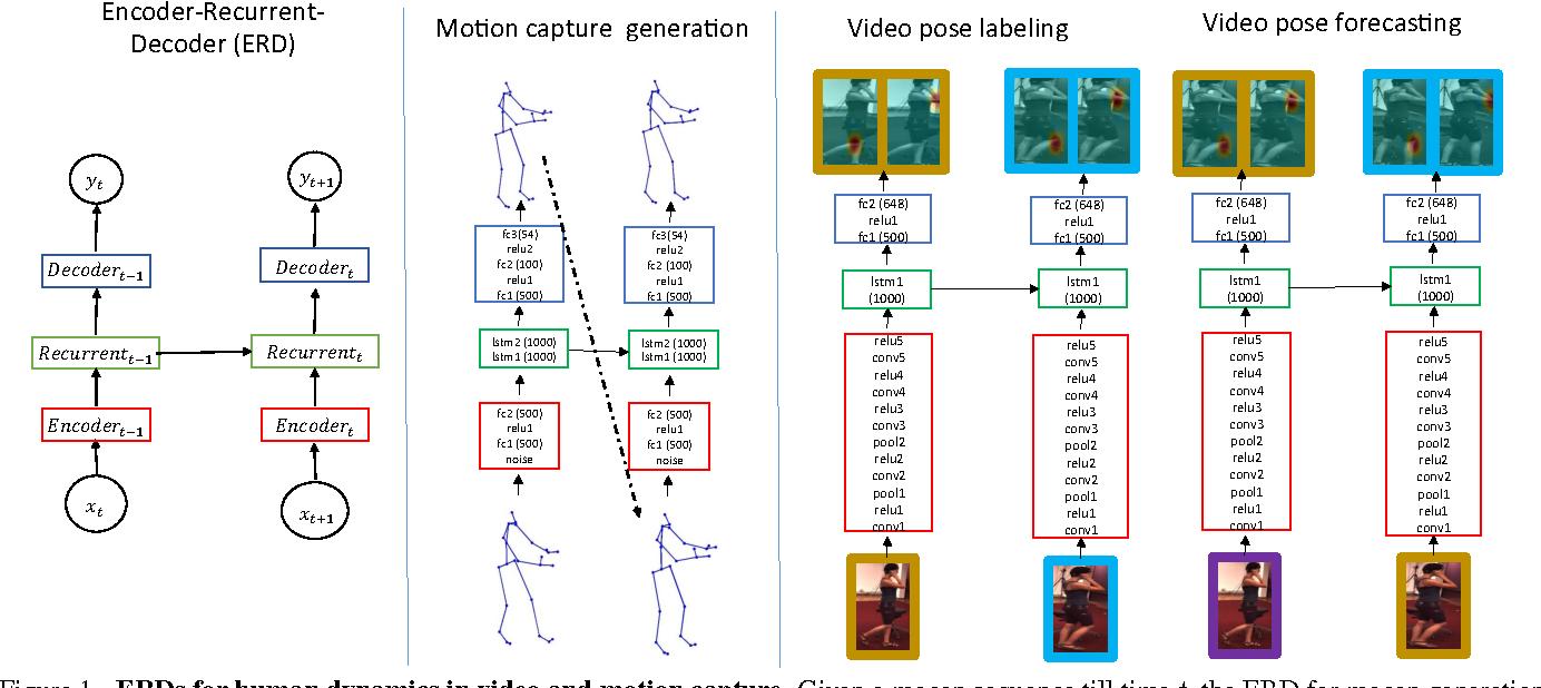 Figure 1 for Recurrent Network Models for Human Dynamics
