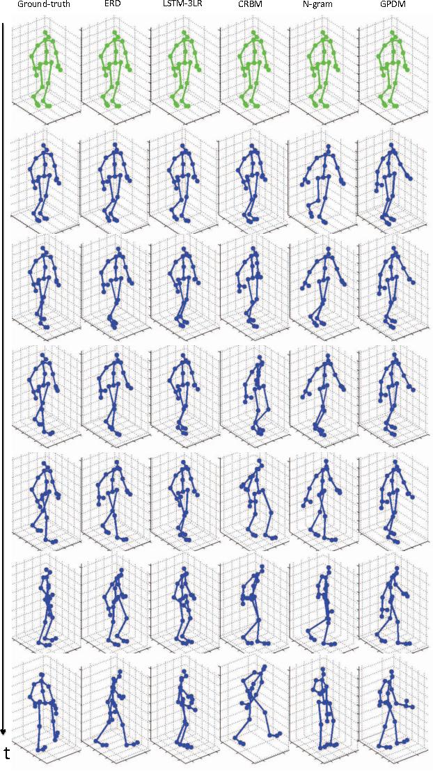 Figure 3 for Recurrent Network Models for Human Dynamics