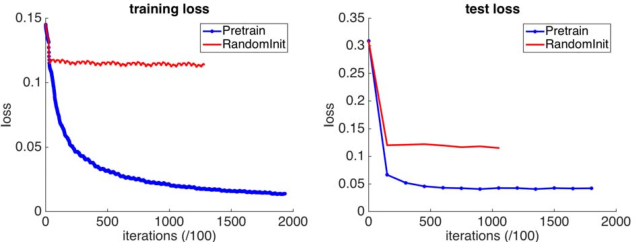 Figure 4 for Recurrent Network Models for Human Dynamics