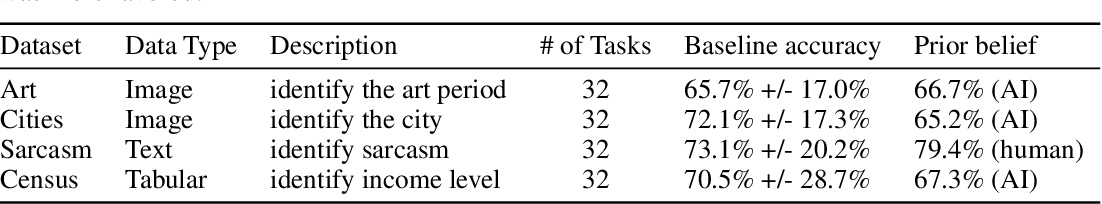 Figure 2 for Do Humans Trust Advice More if it Comes from AI? An Analysis of Human-AI Interactions